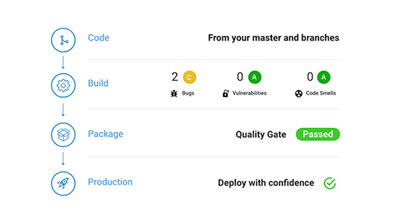 SonarQube in Your Workflow
